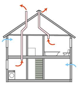 ventiliacija-naturali
