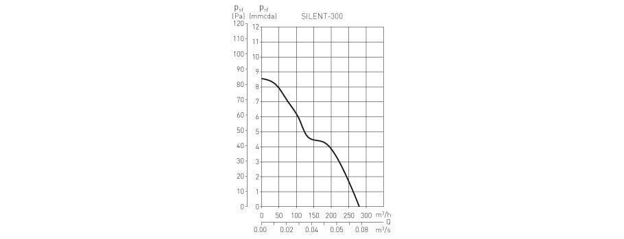 silent_300_curva_esp